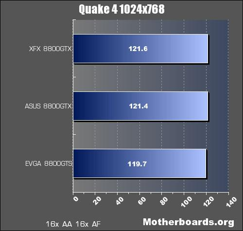 ASUS GeForce EN8800GTX/HTDP/768M Video Card Review